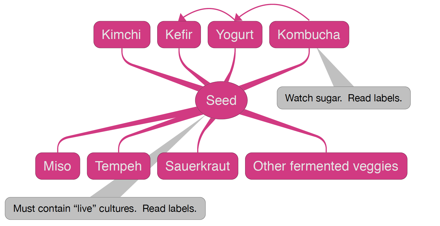 Graph showing fermented foods