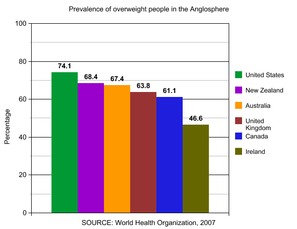overweight prevalence graph