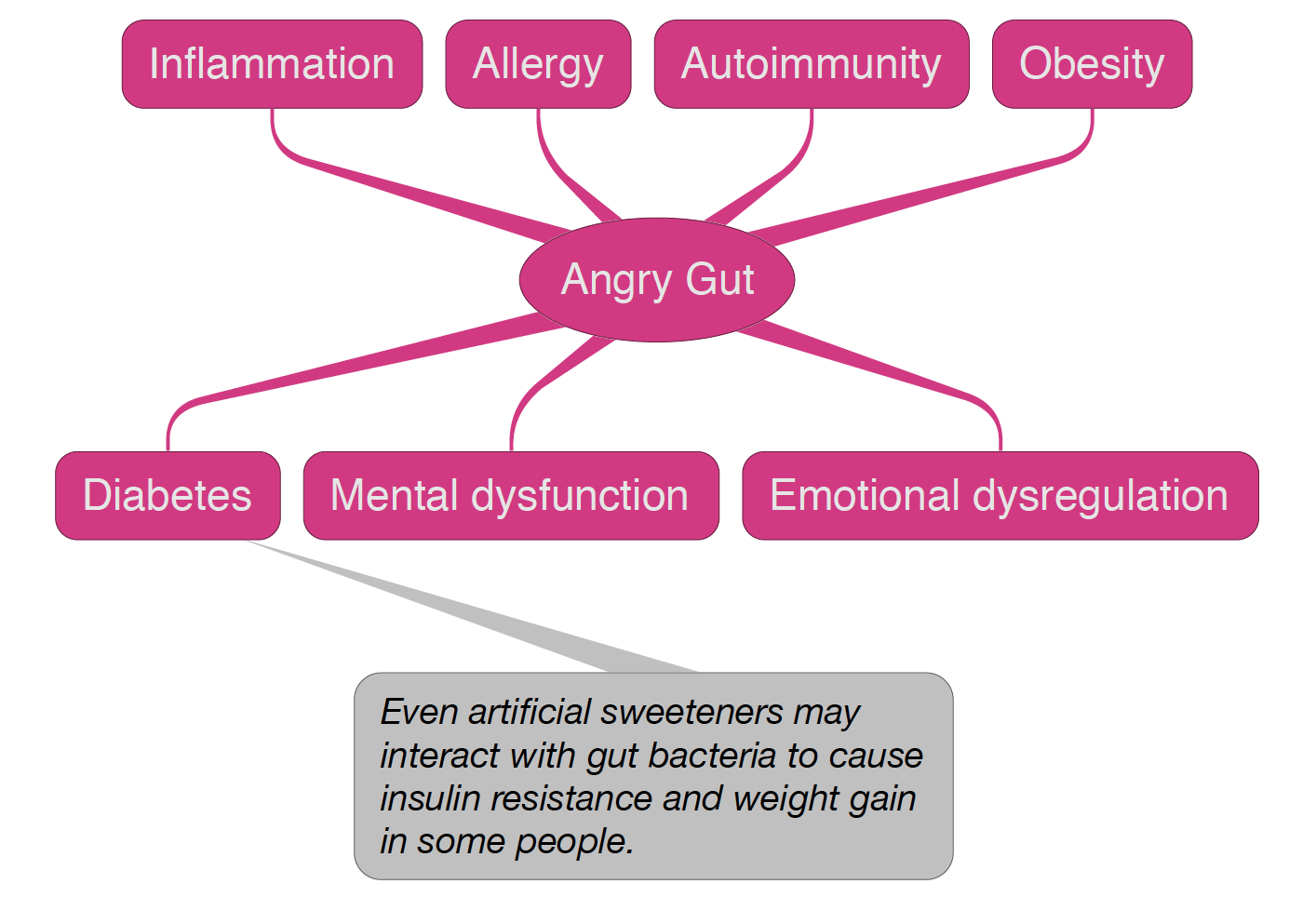 Infographic showing the consequences of an angry gut.
